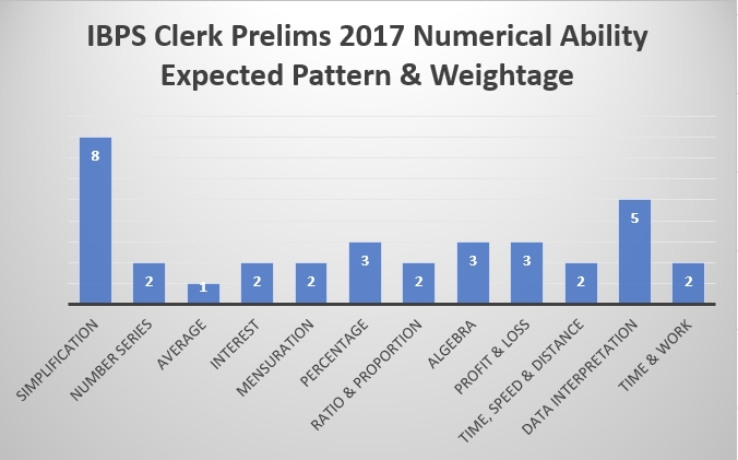 IBPS Clerk Prelims 2017 Numerical Ability Expected pattern