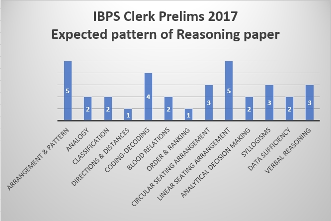 IBPS Clerk Prelmins 2017 Expected Pattern Reasoning