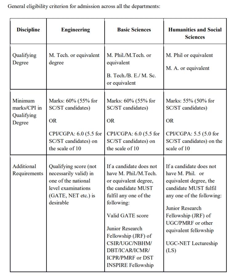 IIT Dharward Ph.D Eligibility Criteria