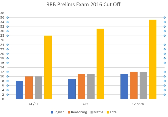 RBI Assistant Exam 2016 cut off