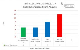 IBPS Clerk Prelims 02.12.2017 English Language Analysis