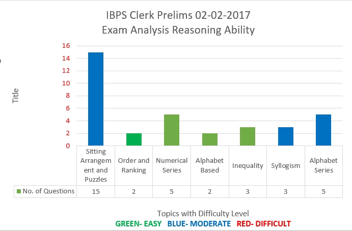 IBPS Clerk Prelims 02.12.2017 Reasoning Analysis