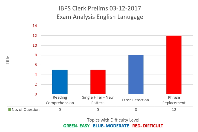 IBPS Clerk Prelims 3rd Dec 2017- English Language analysis