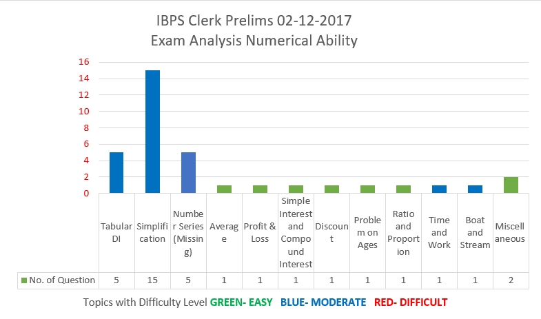 IBPS Clerk Prelims 3rd Dec 2017- Numerical Ability analysis