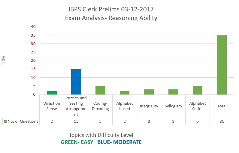 IBPS Clerk Prelims 3rd Dec 2017- Reasoning Ability analysis