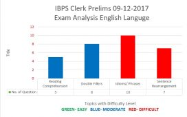 IBPS Clerk Prelims 09-12-17 English Language Analysis