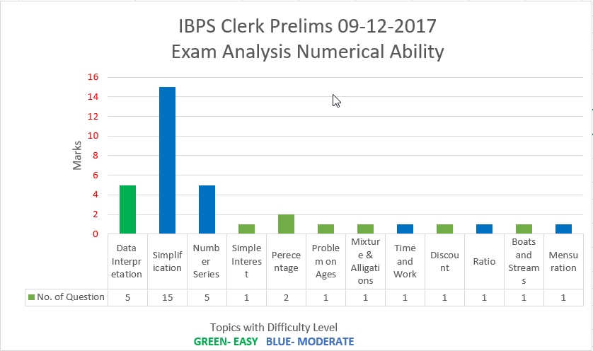 IBPS Clerk Prelims 09-12-17 Numerical Ability Analysis