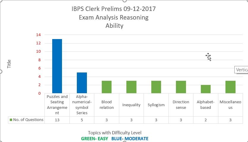 IBPS Clerk Prelims 09-12-17 Reasoning Ability Analysis
