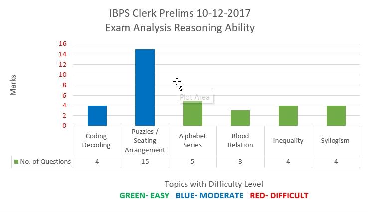 IBPS Clerk Prelims 10-12-17 Reasoning Ability Analysis