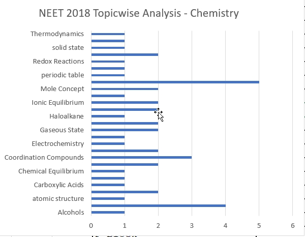 NEET 2018 NEET 2018 Solved Paper ChemistryTopicwise Analysis