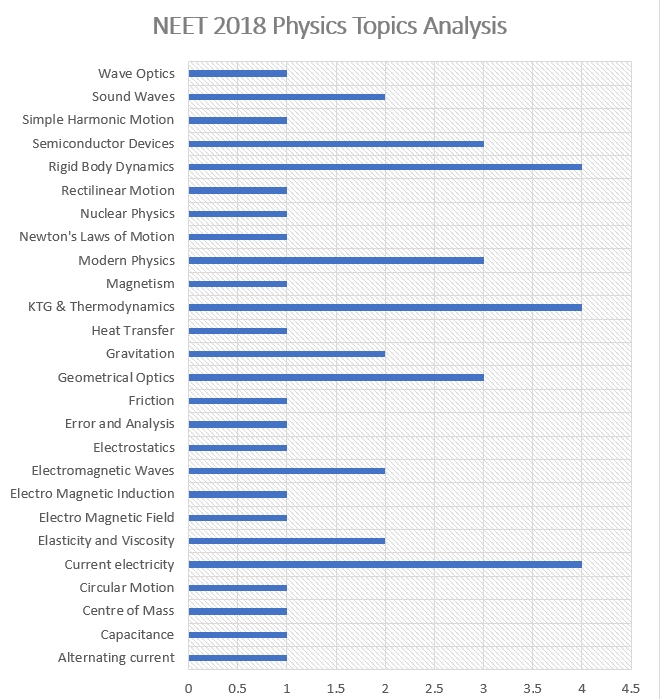 NEET 2018 NEET 2018 Solved Paper Physics Topicwise Analysis