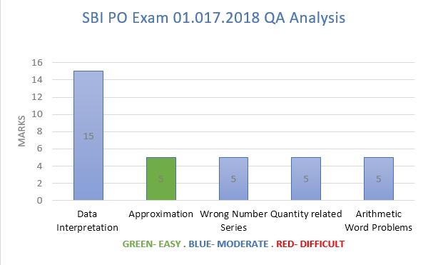 July 01, 2018 SBI PO Exam Slot 1- Quantitative Aptitude analysis