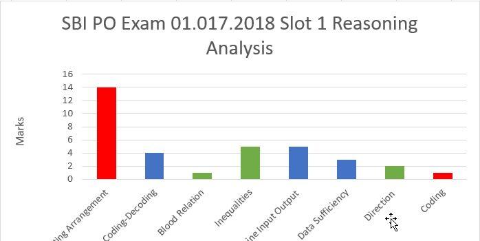 01.07.2018 SBI PO Slot 1 - Reasoning analysis