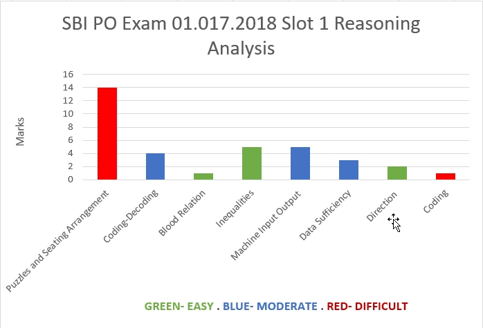 July 01, 2018 SBI PO Exam Slot 1- Reasoning analysis