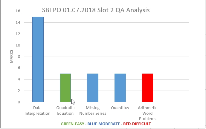 July 01, 2018 SBI PO Exam Slot 2- Quantitative Aptitude analysis
