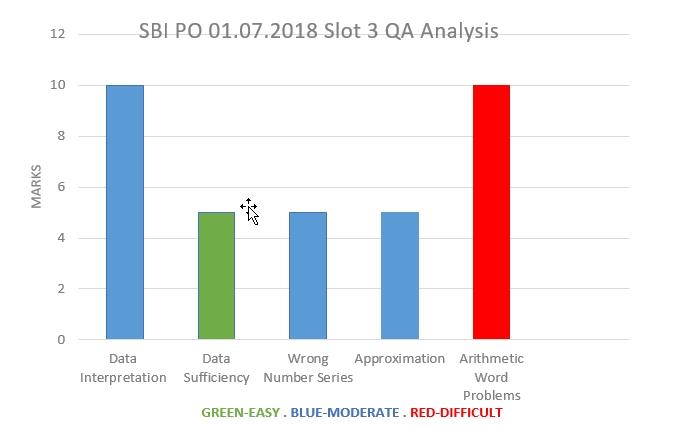 July 01, 2018 SBI PO Exam Slot 3- Quantitative Aptitude analysis