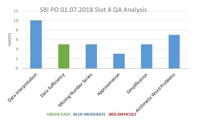 July 01, 2018 SBI PO Exam Slot 4- Quantitative Aptitude analysis