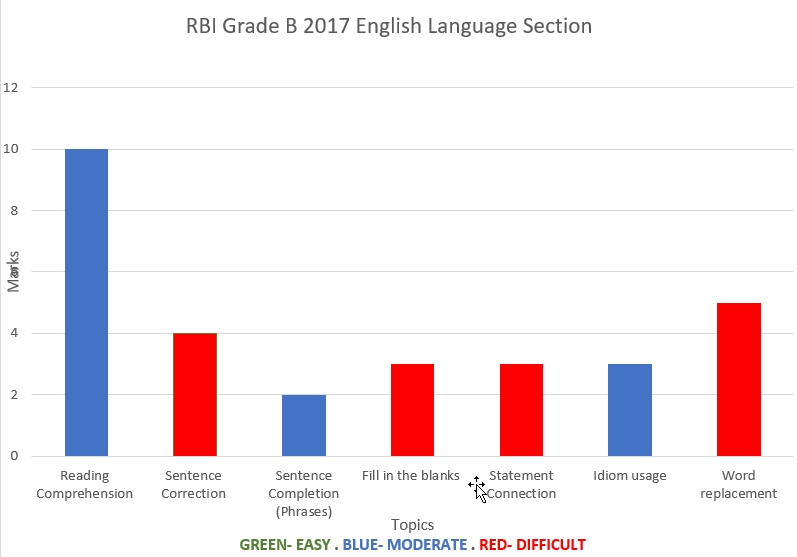 RBI Grade B 2017 English Language Analyisis Chart