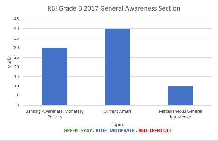 RBI Grade B 2017 General Awareness Analyisis Chart