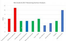 RBI Grade B 2017 Reasoning Ability Analyisis Chart