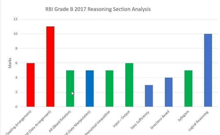 RBI Grade B 2017 Reasoning Ability Analyisis Chart
