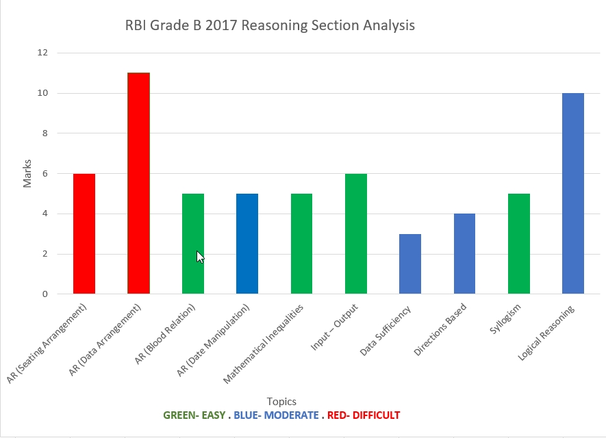 RBI Grade B 2017 Reasoning Ability Analysis Chart