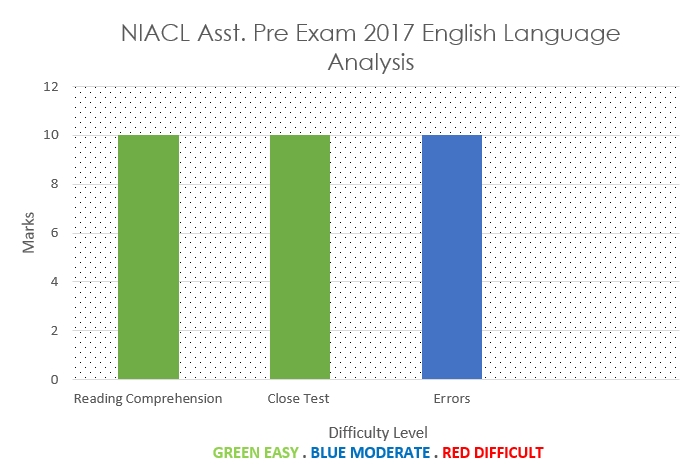 NIACL Assistant Exam 2017 English Language Analysis