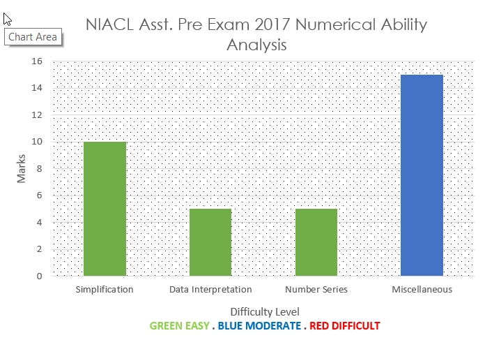 NIACL Assistant Exam 2017 Quantitative Aptitude