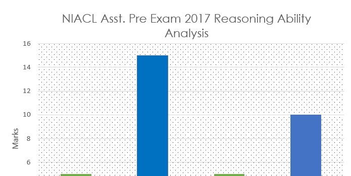 NIACL Assistant Exam Previous papers