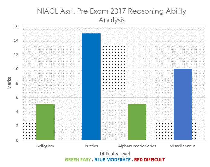 NIACL Assistant Exam 2017 Reasoning Ability Analysis