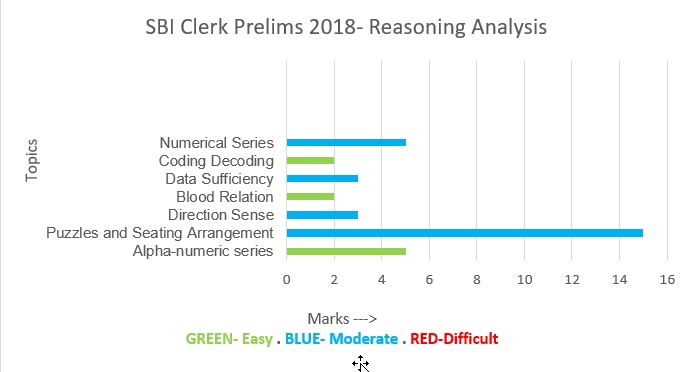 SBI Clerk Exam 2018- Graphical Analysis- Reasoning