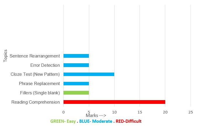 IBPS SO 2017 Graphical Analysis- English language