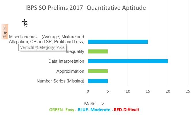 IBPS SO 2017-Quantitative Aptitude-Graphical Analysis
