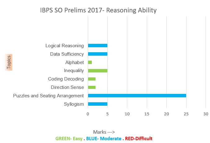Reasoning Ability Graphgical Analysis of IBPS SO Prelims 2017