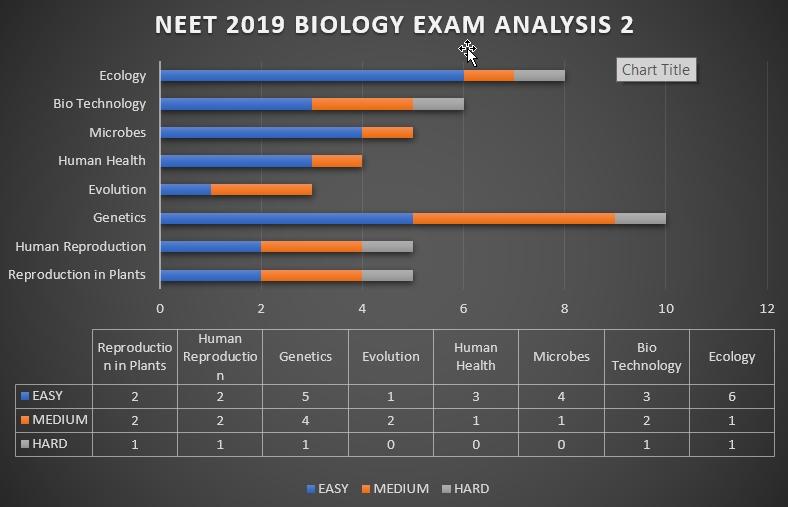 NEET 2019-Biology Analysis 2