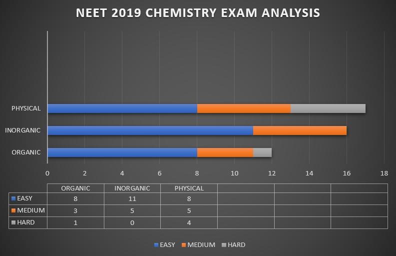 NEET 2019 Analysis-Chemistry